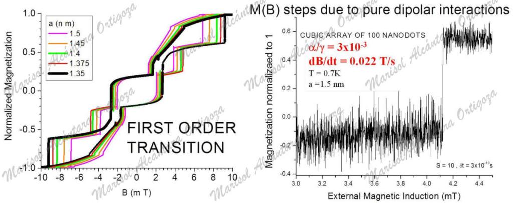 Left side figure is taken from M. Alcántara Ortigoza et al. Phys. Rev. B 74, 226401 (2006)