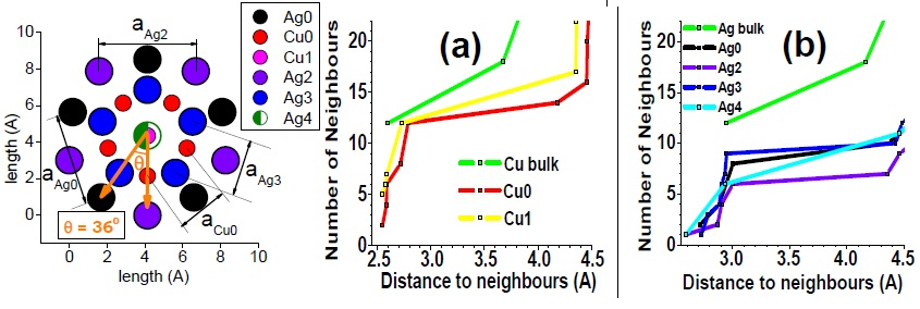 (Left) Top view of Ag27Cu7  nanocluster, perpendicular to the mirror plane. (Right) Bond coordination for Cu and Ag atoms of Ag27Cu7 compared with Cu and Ag bulk, respectively.