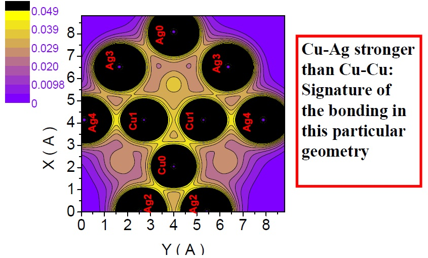 2D Charge density plot at a plane that contains the 5-fold rotation axis of Ag27Cu7 nanoalloy and is, therefore, perpendicular to its mirror plane. Atoms labelled with black color are precisely centered on that plane.