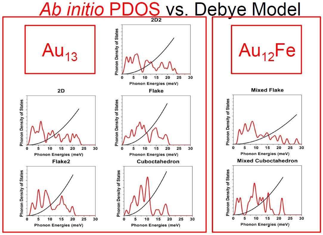 (Red) Phonon density of states of Au13 isomers  (PDOS) from ab initio calculations within the harmoniv approximation contrasted with the PDOS assumed within the Debye model