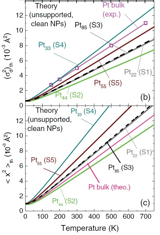 Thermal evolution of (b) the mean-squared bond-length fluctuations (MSBLF) and (c) the mean squared amplitude of the various Pt NPs. Figure taken from Phys. Rev. B 84, 245438 (2011)