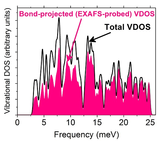 DFT-calculated total (black curve) and average bond-projected (pink/gray) VDOS of unsupported Pt85. Both are broadened by a Gaussian smearing of 0.35 meV. The pink/gray curve is representative of the lattice vibrations probed by EXAFS, which is expected to underestimate low-energy phonon modes.