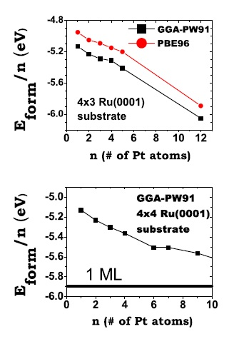 Average formation energy per atom, Eform=n, as a function of the size, n, of the island for n = 1 - 5 on the (3x4) supercell (upper panel) and for n =1 - 4, 6, 7, and 9 on the (4x4) supercell (lower panel). Figure taken from Phys. Rev. B 79, 125432 (2009)