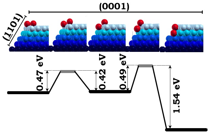 The upper ¯ve panels from left to right illustrate the two-step di®usion of the dimmer (red) across the edge intersecting the (0001) and the (¹1101) facets (blue). First, third, and ¯fth upper panels are local minimum energy con¯gurations of the dimmer and the second and forth upper panels are transition states. The lower panel shows the barrier for the dimmer to di®use back and forth from either local minimum energy con¯guration. Figure taken from Phys. Rev. B 79, 125432 (2009)